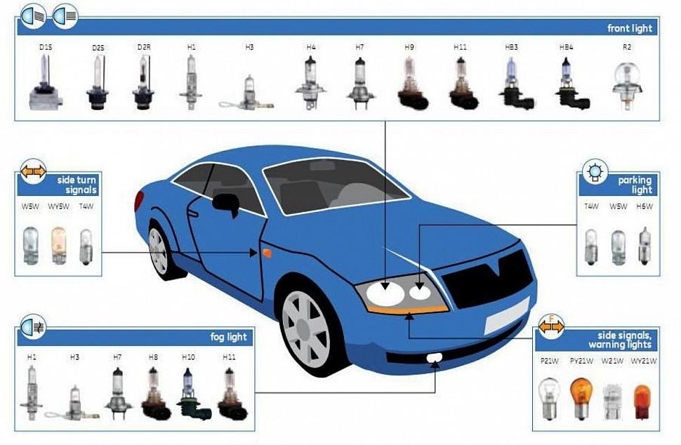 Автомобильные лампы Автоэксперт